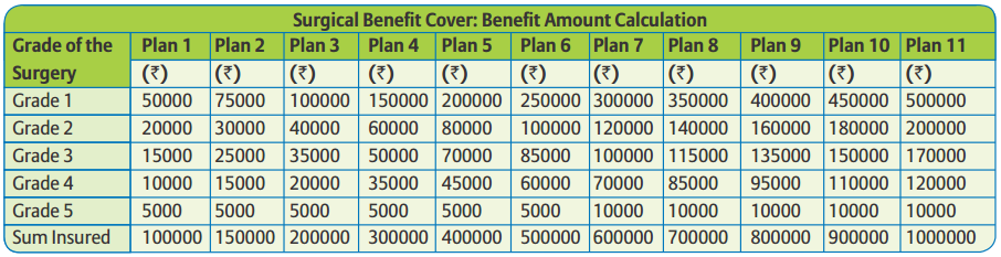 Bajaj Allianz Surgical Protection Plan Review And Features