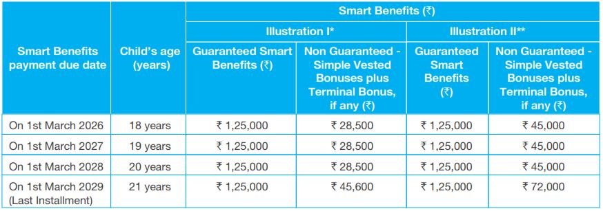 Guaranteed monthly income plan | sbi life smart money planner.