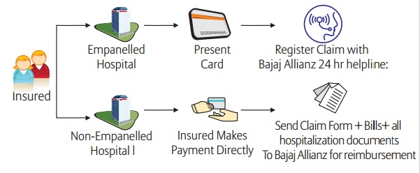 Bajaj Allianz Extra Care claim procedure