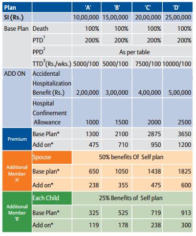 Bajaj Allianz Premium Personal Guard Premium table