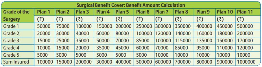 Bajaj Allianz Surgical Protection benefit table