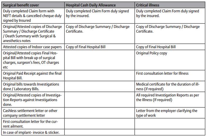 Bajaj Allianz Surgical Protection claim documents list
