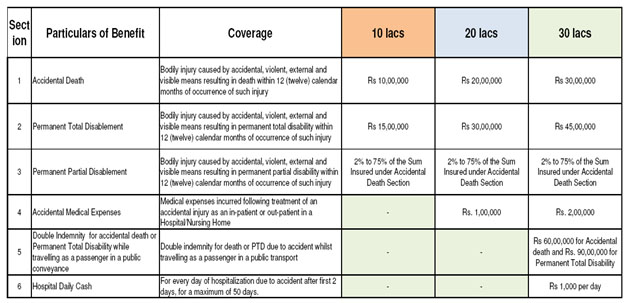 Bharti Axa personal accident insurance table