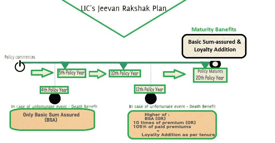LIC-Jeevan-Rakshak-policy-i