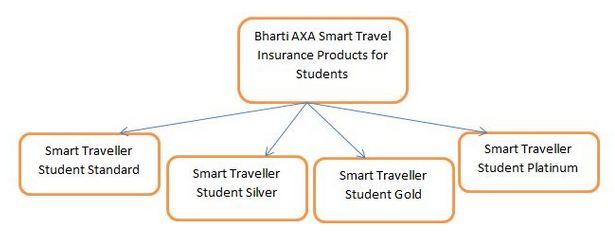 bharti axa Student insurance