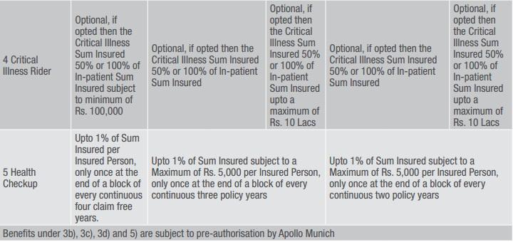 Apollo munich easy health individual chart 4