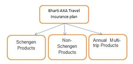 types of bharti axa individual plan