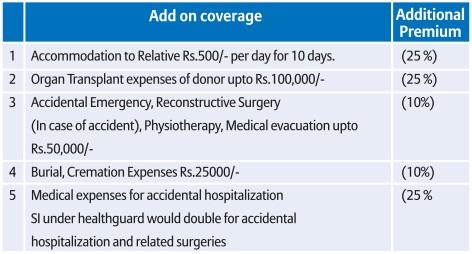 Bajaj Allianz Star Package health guard add on covers