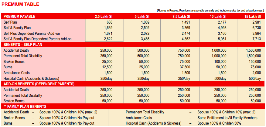 HDFC ERGO Personal accident premium table