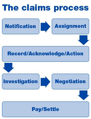 IFFCO TOKIO CLaim process image