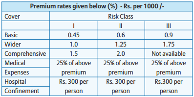 bajaj allianz personal accident premium table