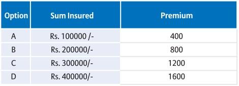 bajaj allianz star package householders contents premium table