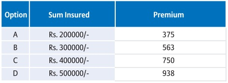 bajaj allianz star package personal accident premium table