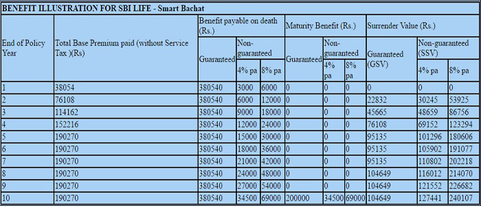 Sbi life online premium calculator.